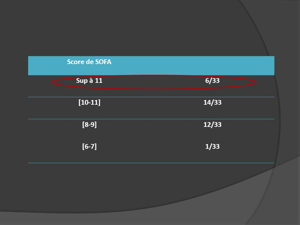 Score de SOFA Sup à 11 6/33 [10-11] 14/33 [8-9] 12/33 [6-7] 1/33